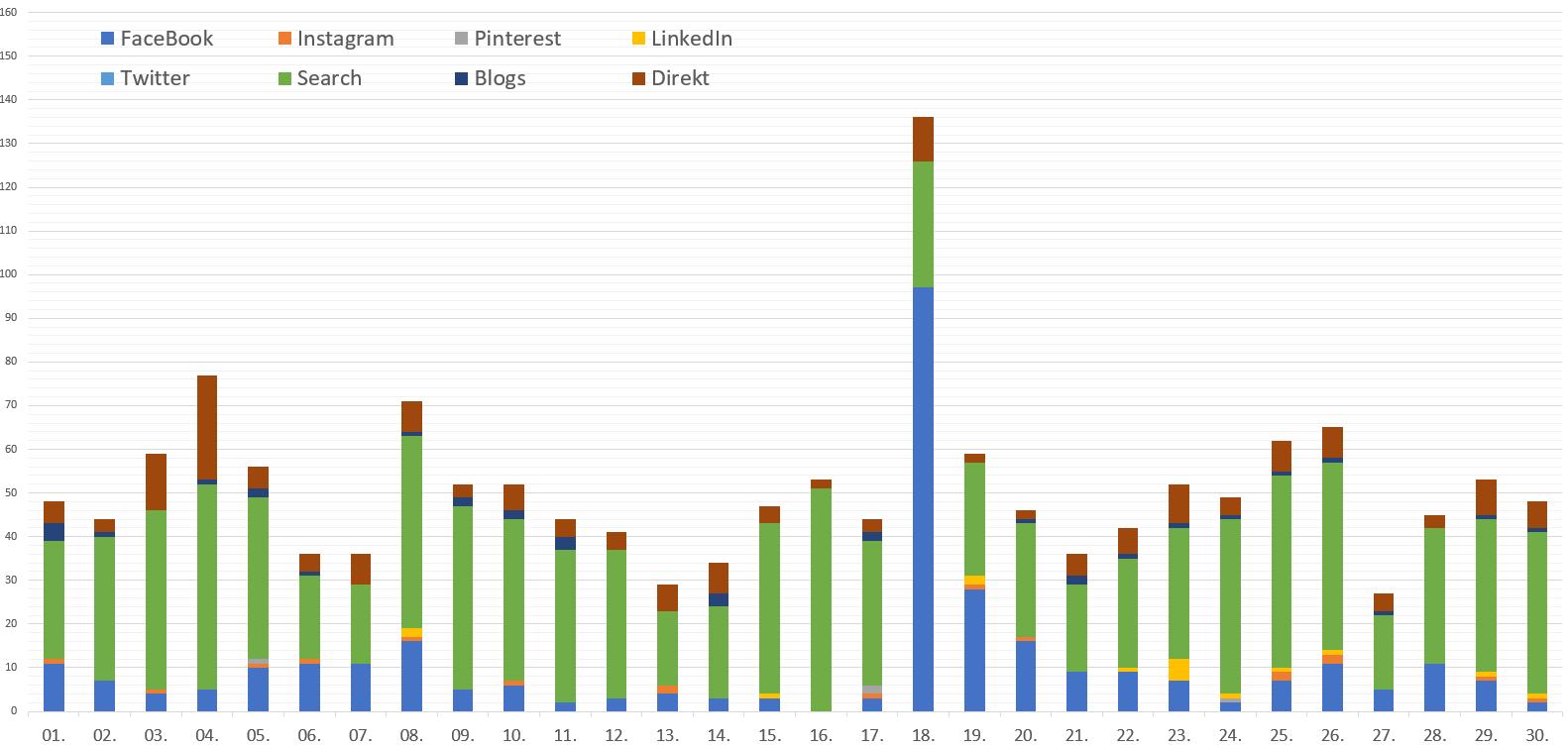 Zugriffe auf den Blog im April 2019