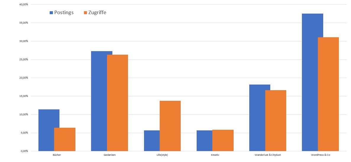Zugriffe nach Kategorien im April 2019